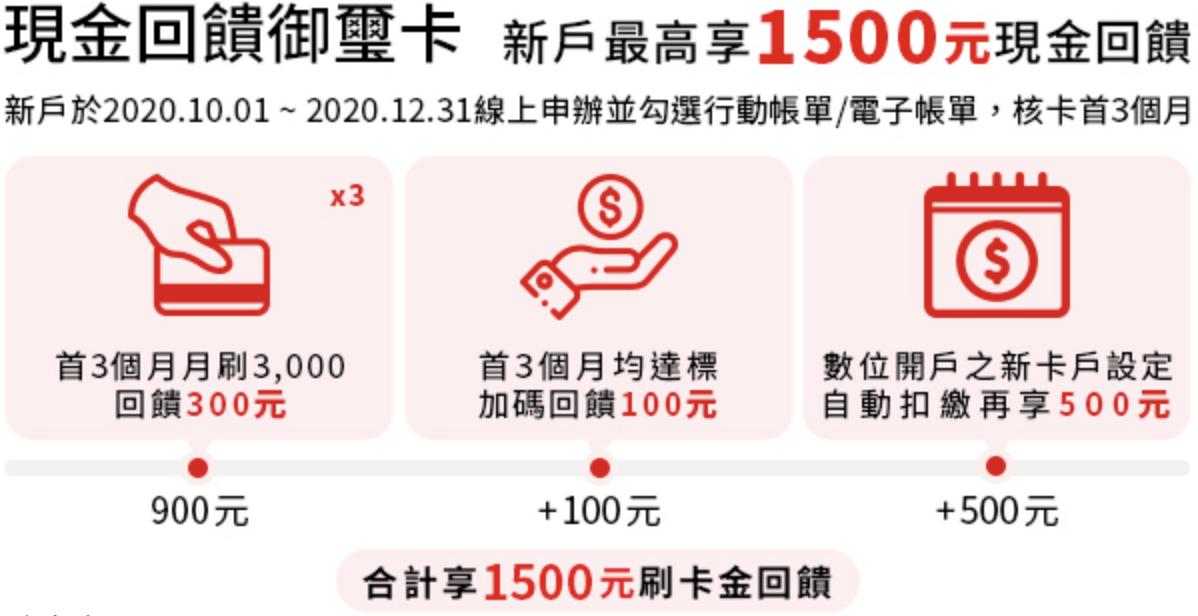 匯豐現金回饋卡2020活動